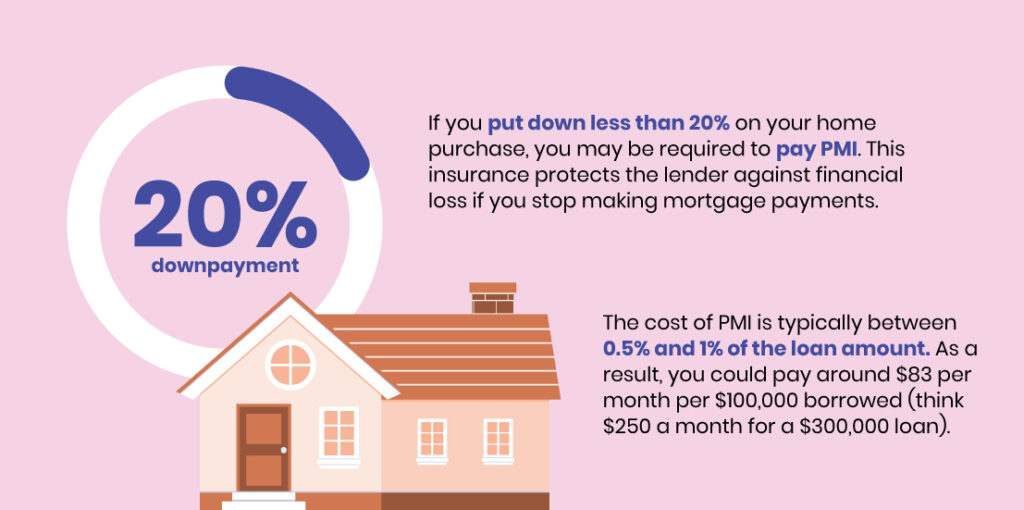 20% downpayment graphic