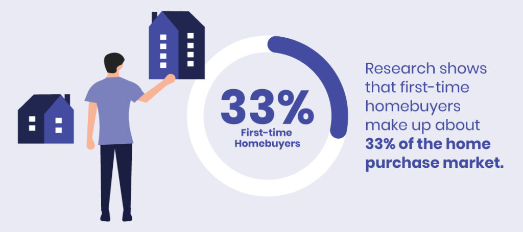 first time homebuyer purchase market