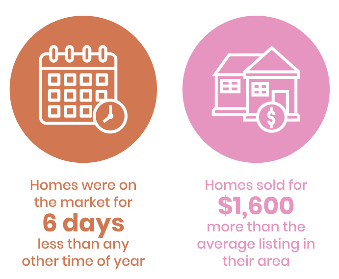 best time to sell your house